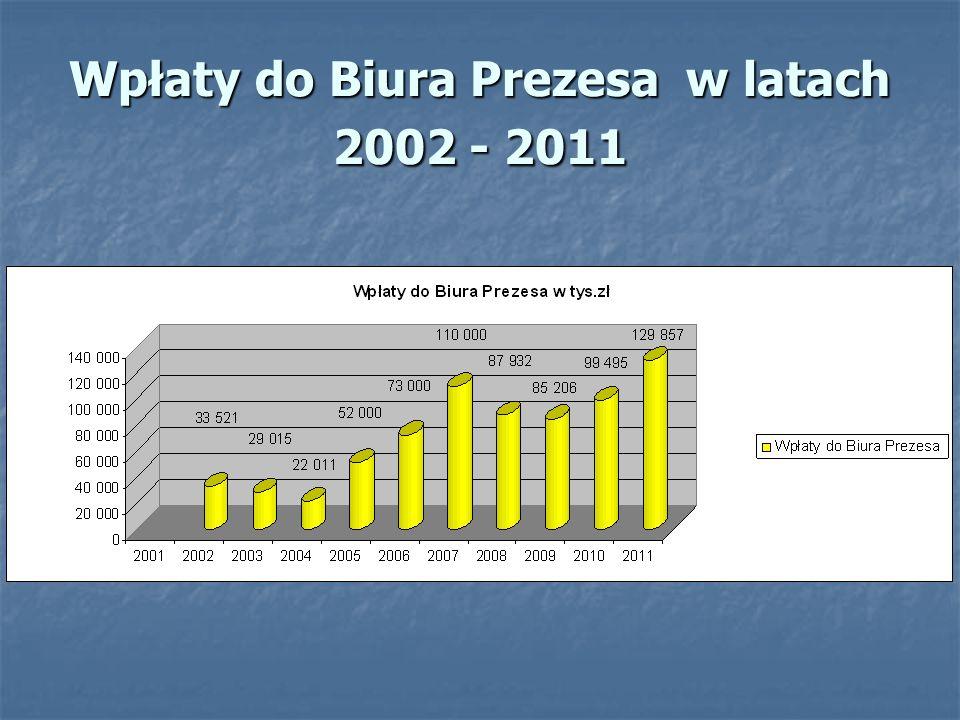 Wpłaty do Biura Prezesa w latach 2002 - 2011