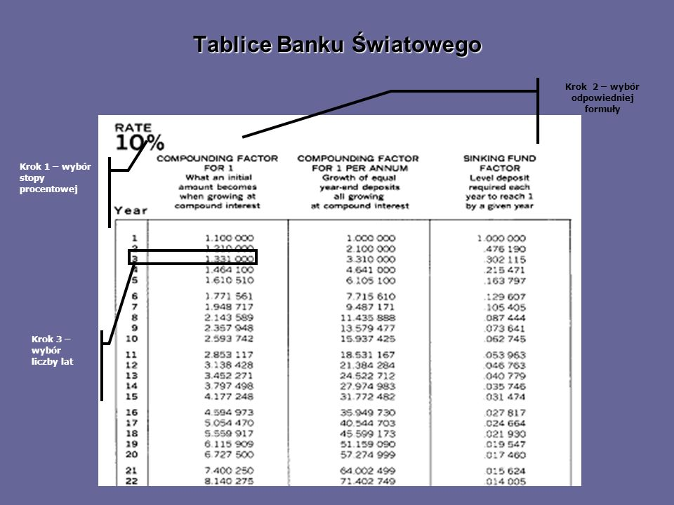 Tablice Banku Światowego