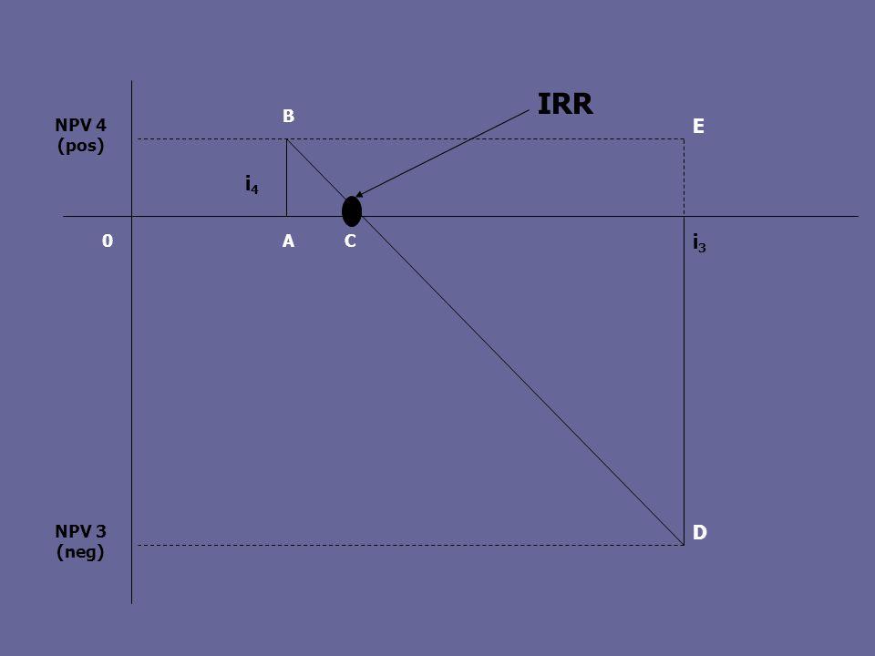 NPV 4 (pos) NPV 3 (neg) i3 i4 IRR D A C B E