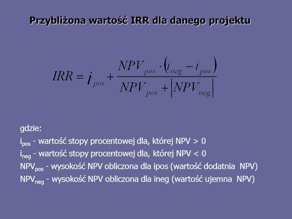 Przybliżona wartość IRR dla danego projektu