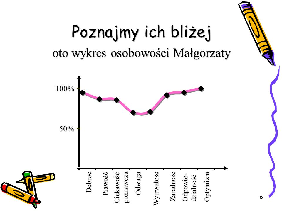 Poznajmy ich bliżej oto wykres osobowości Małgorzaty 100% 50% Dobroć