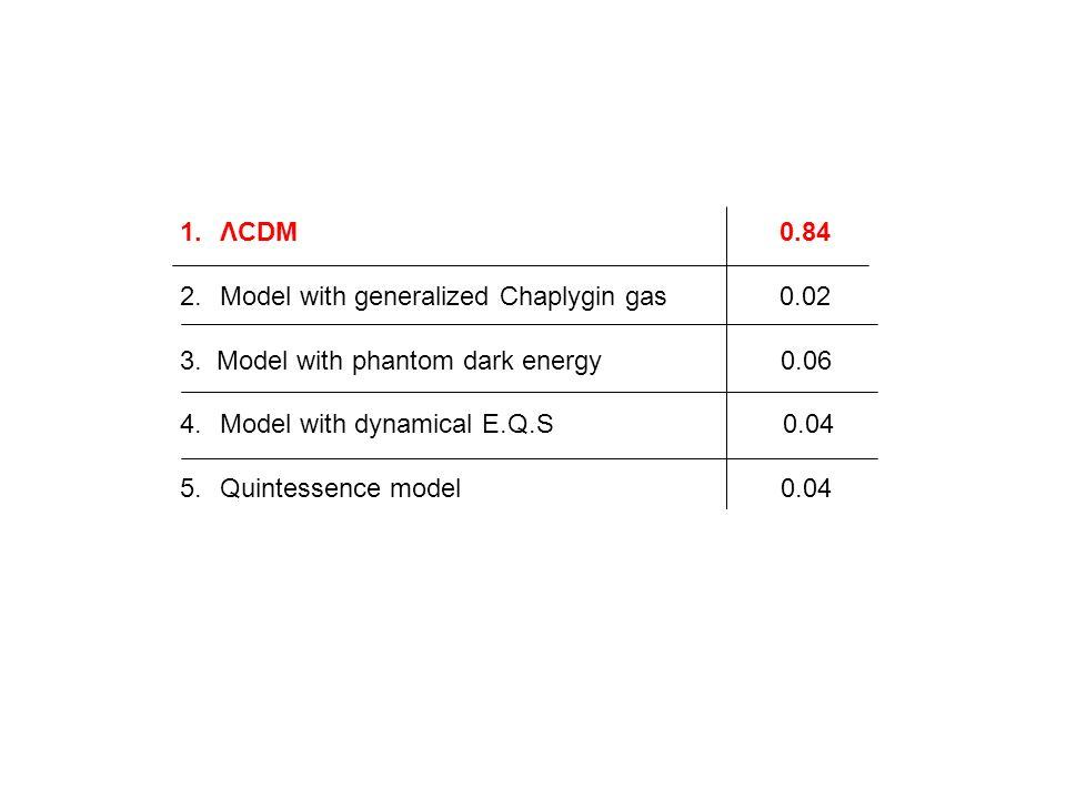 ΛCDM 0.84Model with generalized Chaplygin gas 0.02.
