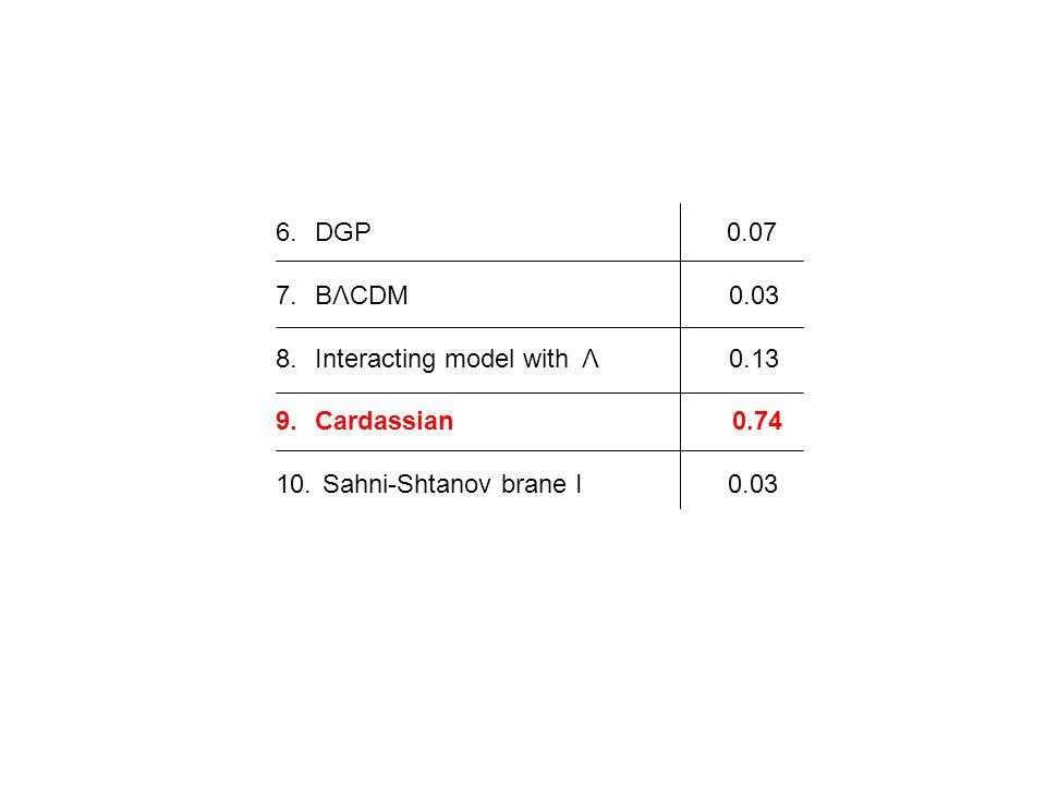 DGP 0.07BΛCDM 0.03.