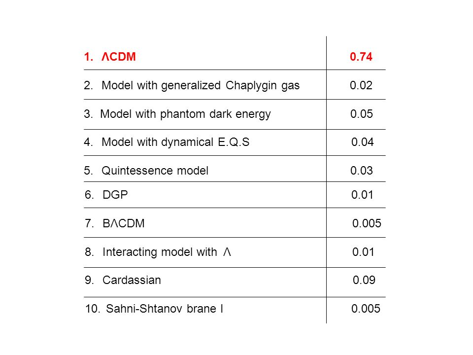 ΛCDM 0.74 Model with generalized Chaplygin gas 0.02.