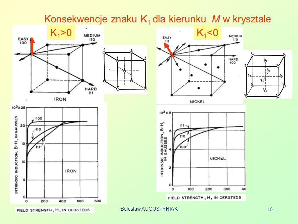 Konsekwencje znaku K1 dla kierunku M w krysztale