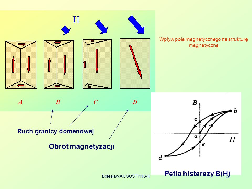 Wpływ pola magnetycznego na strukturę magnetyczną