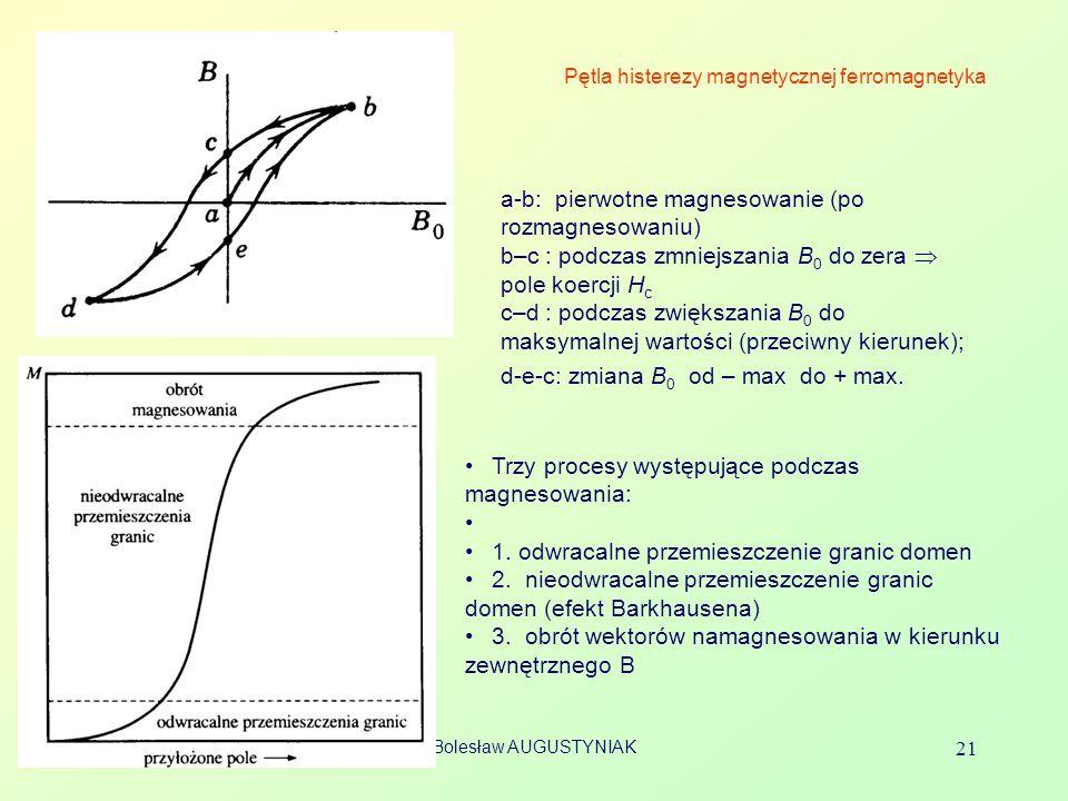 Pętla histerezy magnetycznej ferromagnetyka