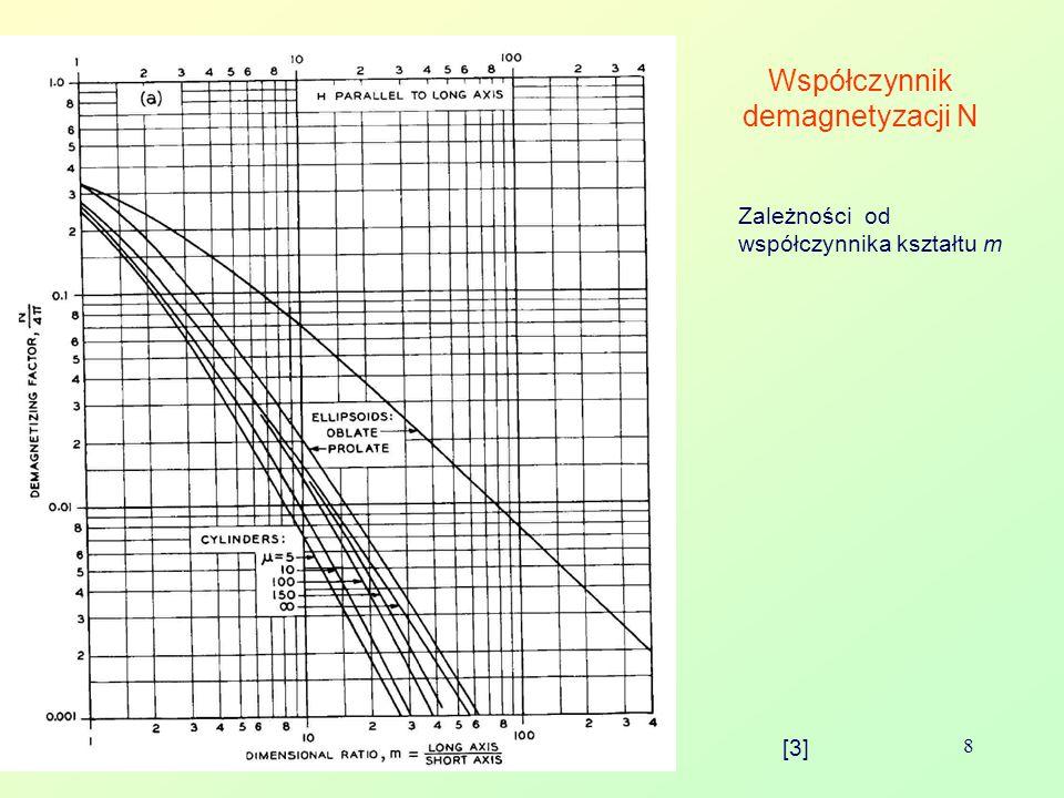 Współczynnik demagnetyzacji N