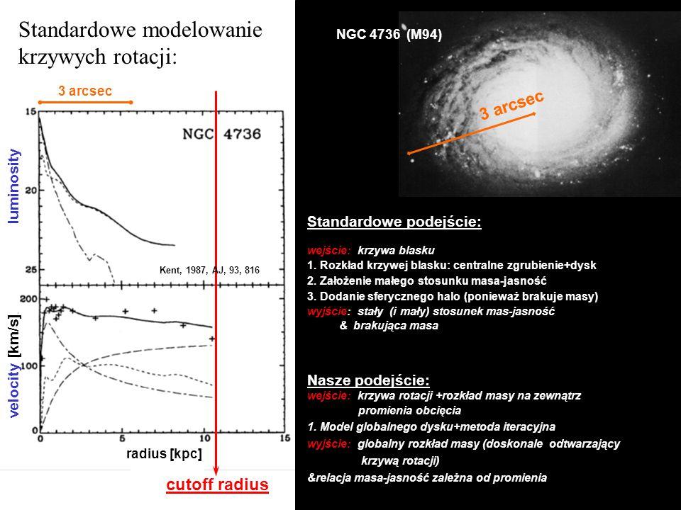 Standardowe modelowanie krzywych rotacji: