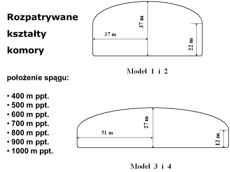 Rozpatrywane kształty