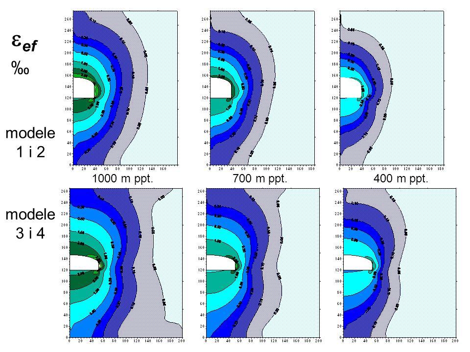eef ‰ modele 1 i 2 modele 3 i 4 1000 m ppt. 700 m ppt. 400 m ppt.