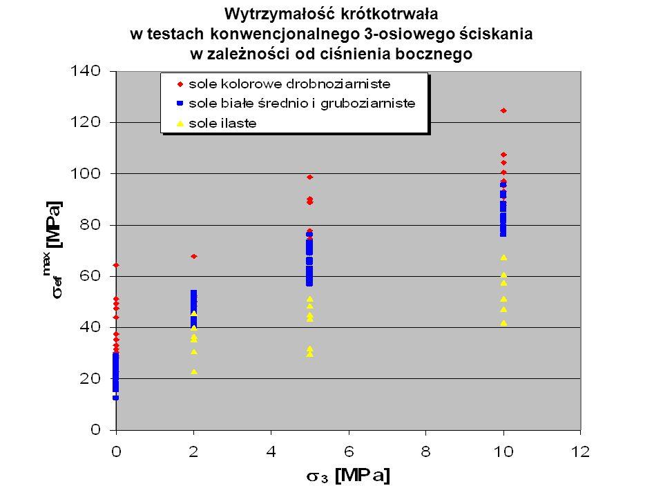 Wytrzymałość krótkotrwała w testach konwencjonalnego 3-osiowego ściskania w zależności od ciśnienia bocznego