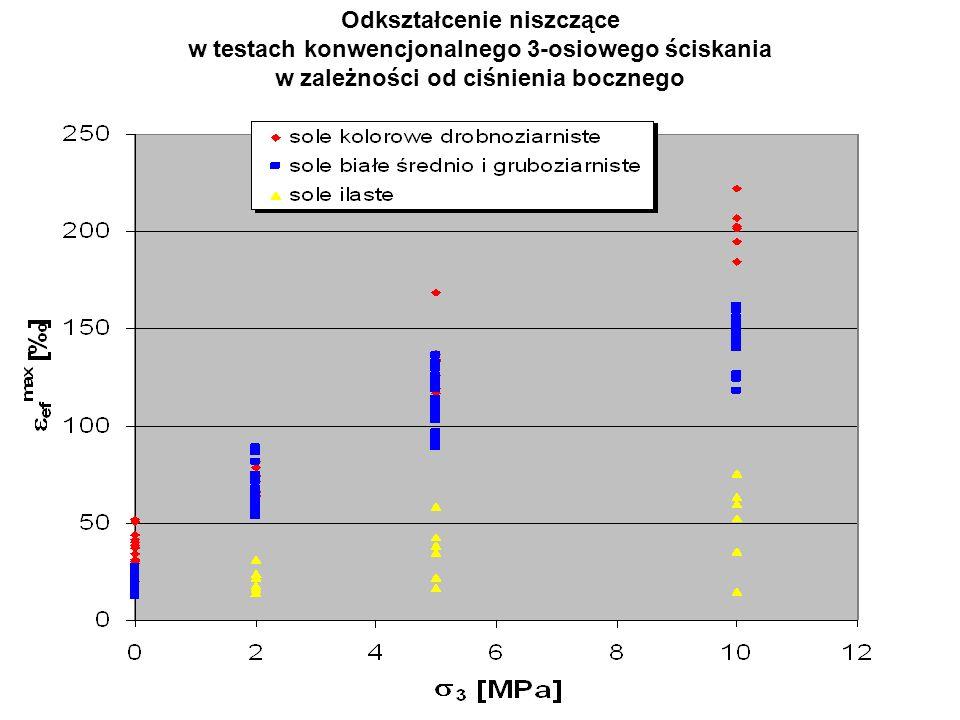Odkształcenie niszczące w testach konwencjonalnego 3-osiowego ściskania w zależności od ciśnienia bocznego