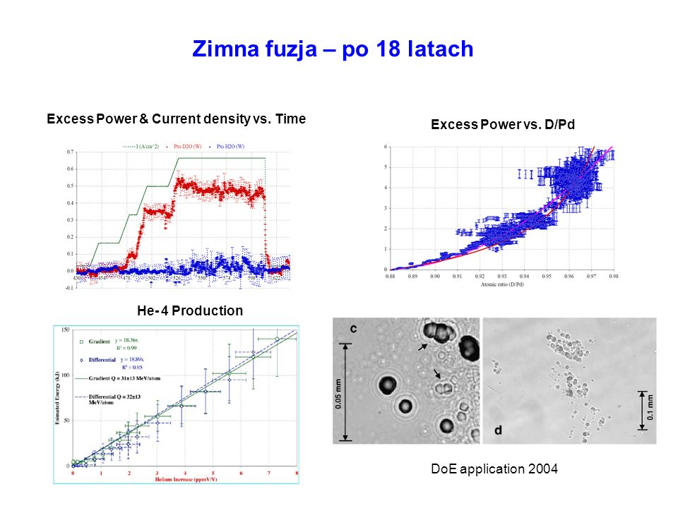 Zimna fuzja – po 18 latach Excess Power & Current density vs. Time