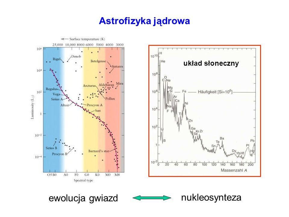 Astrofizyka jądrowa układ słoneczny ewolucja gwiazd nukleosynteza
