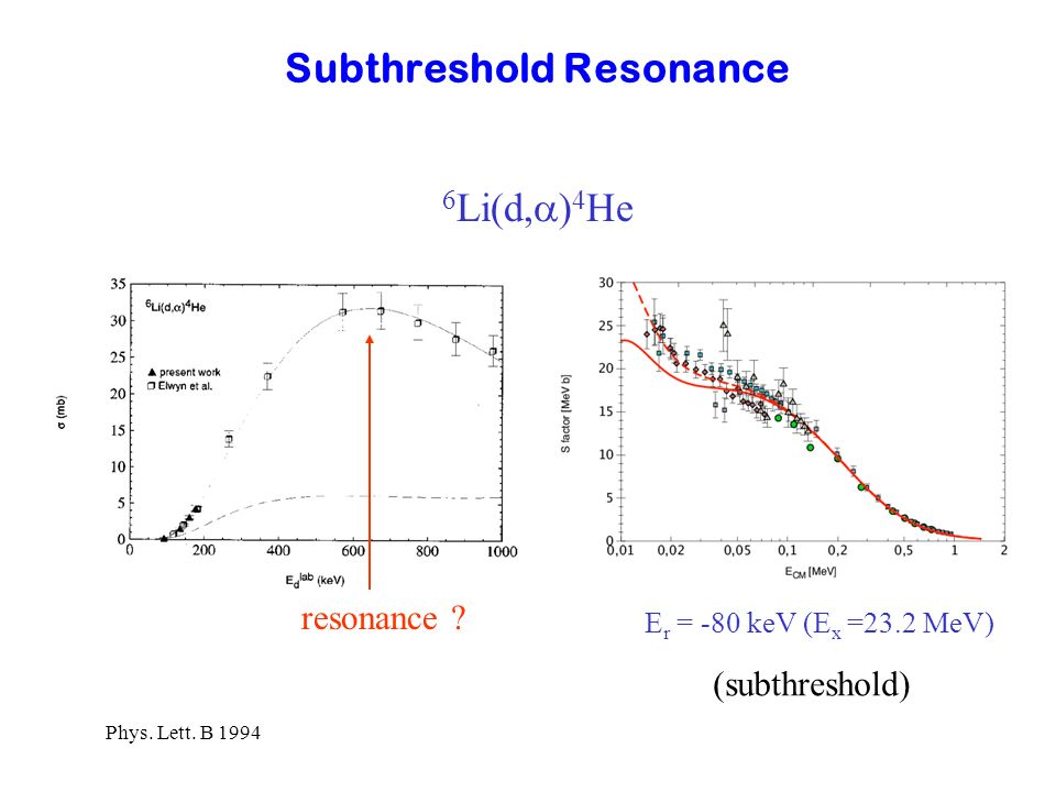 Subthreshold Resonance