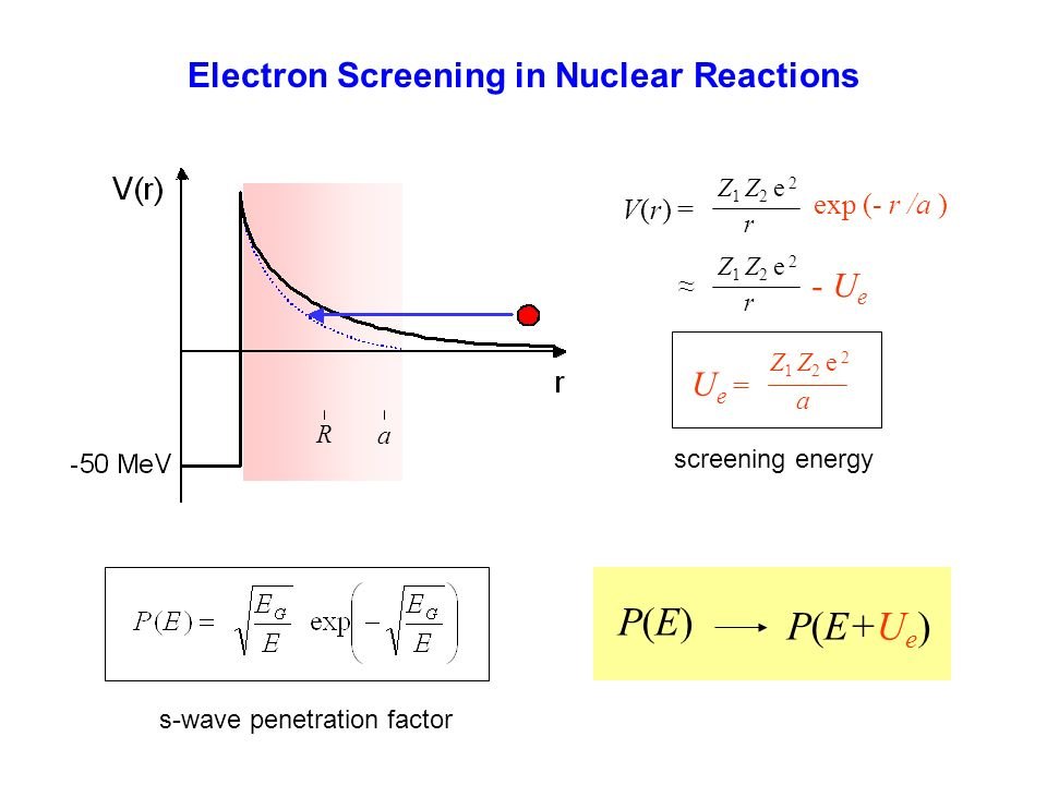 Electron Screening in Nuclear Reactions