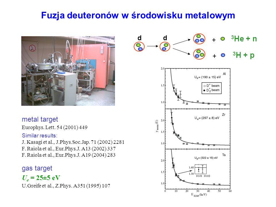 Fuzja deuteronów w środowisku metalowym