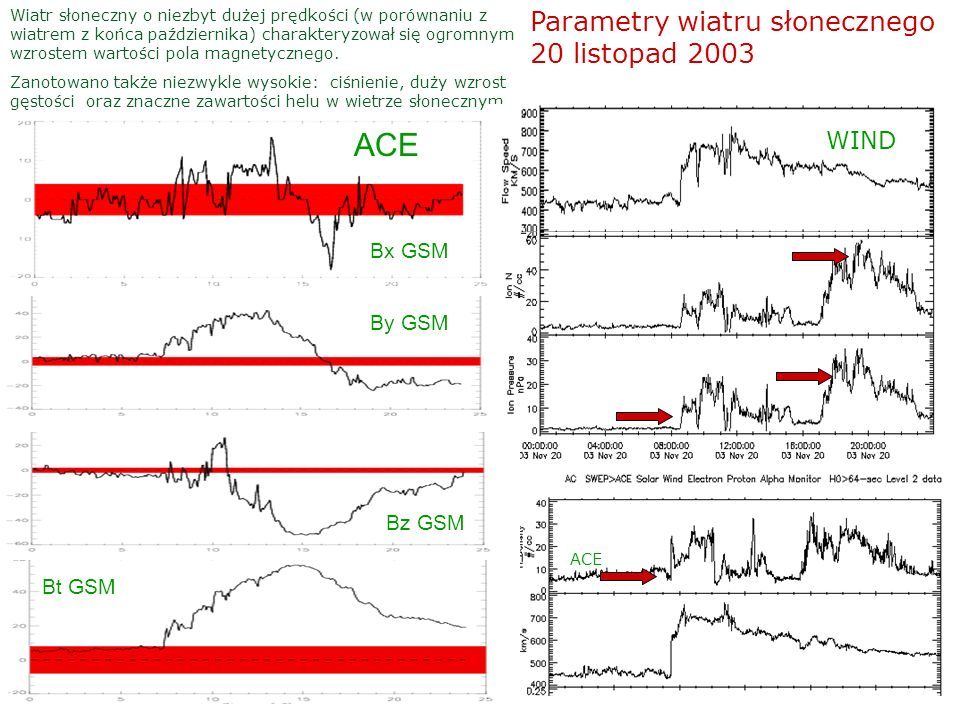 ACE Parametry wiatru słonecznego 20 listopad 2003 WIND Bx GSM By GSM