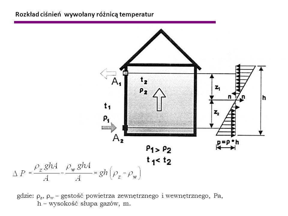 Rozkład ciśnień wywołany różnicą temperatur