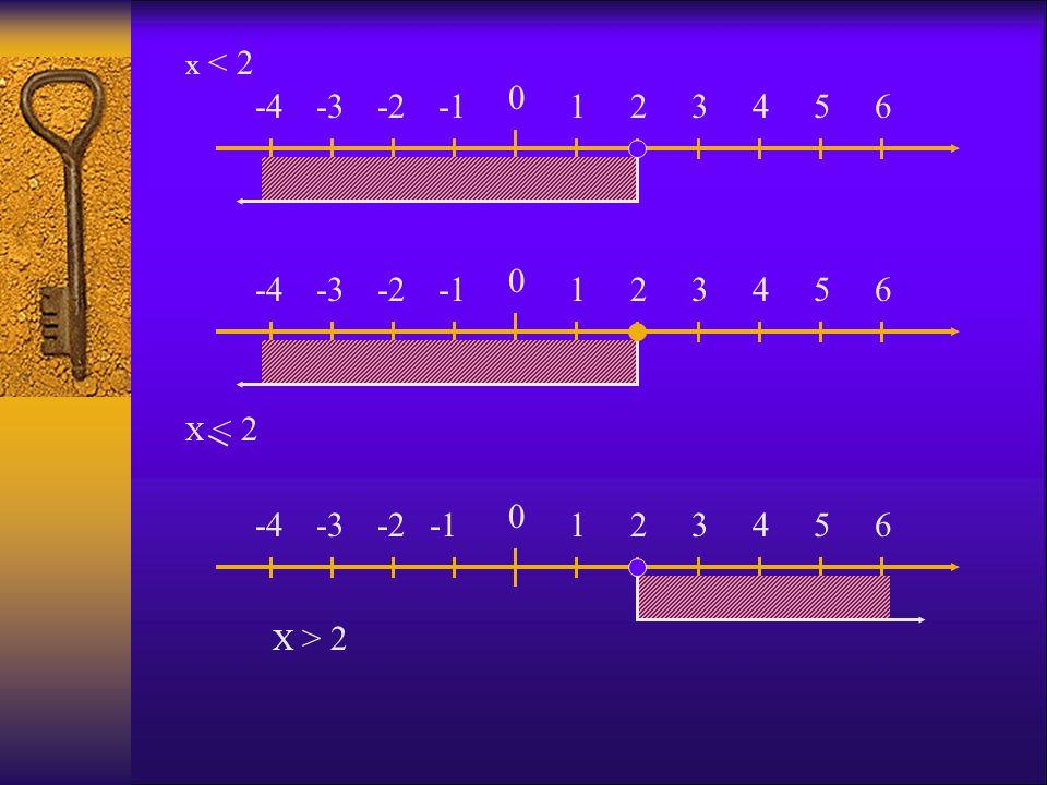 x < 2 -4 -3 -2 -1 1 2 3 4 5 6 -4 -3 -2 -1 1 2 3 4 5 6 X < 2 -4 -3 -2 -1 1 2 3 4 5 6 X > 2