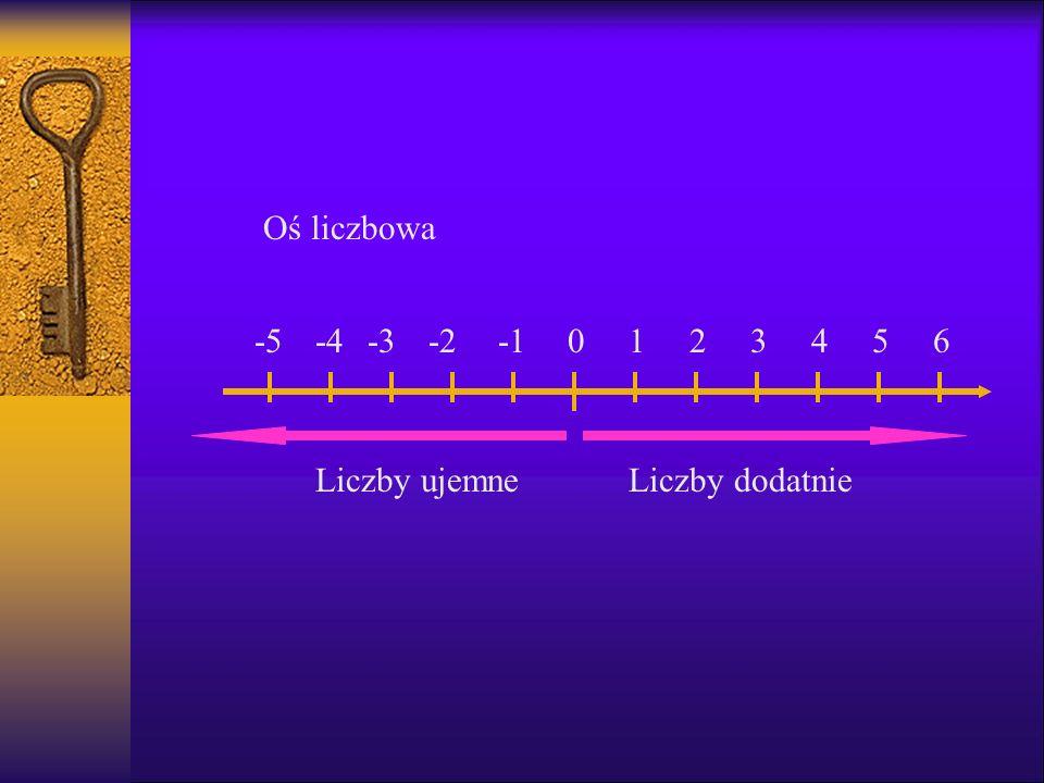 Oś liczbowa -5 -4 -3 -2 -1 1 2 3 4 5 6 Liczby ujemne Liczby dodatnie