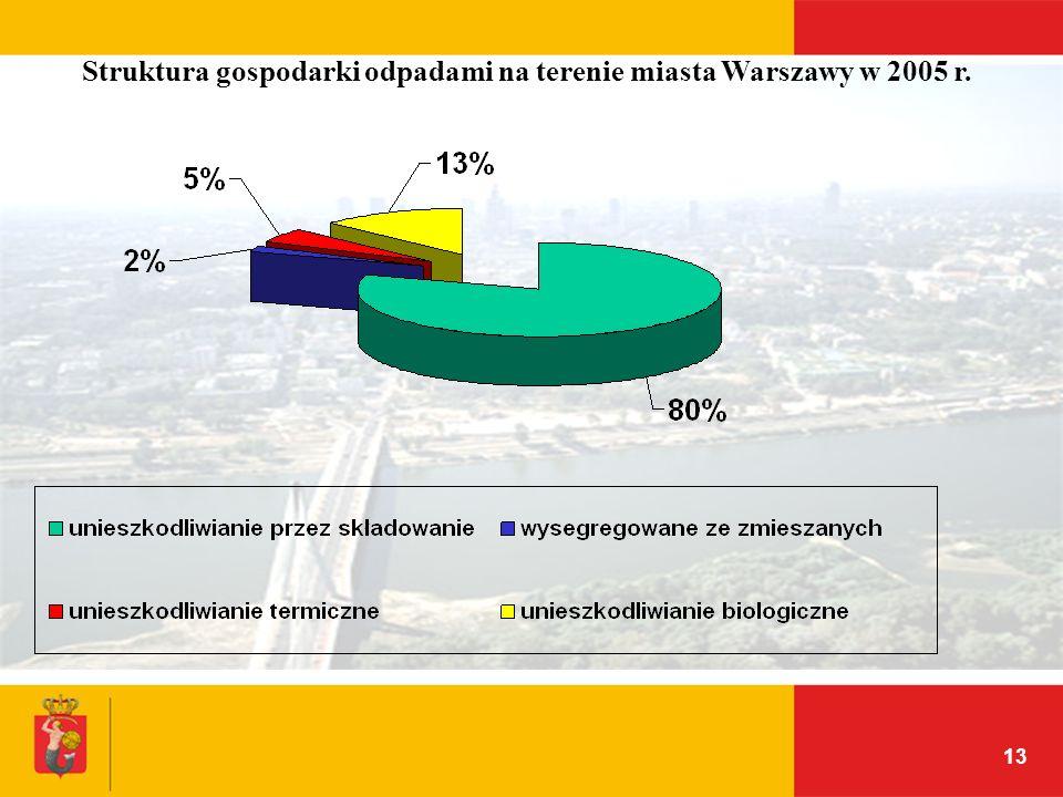 Struktura gospodarki odpadami na terenie miasta Warszawy w 2005 r.