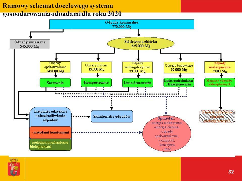 Ramowy schemat docelowego systemu