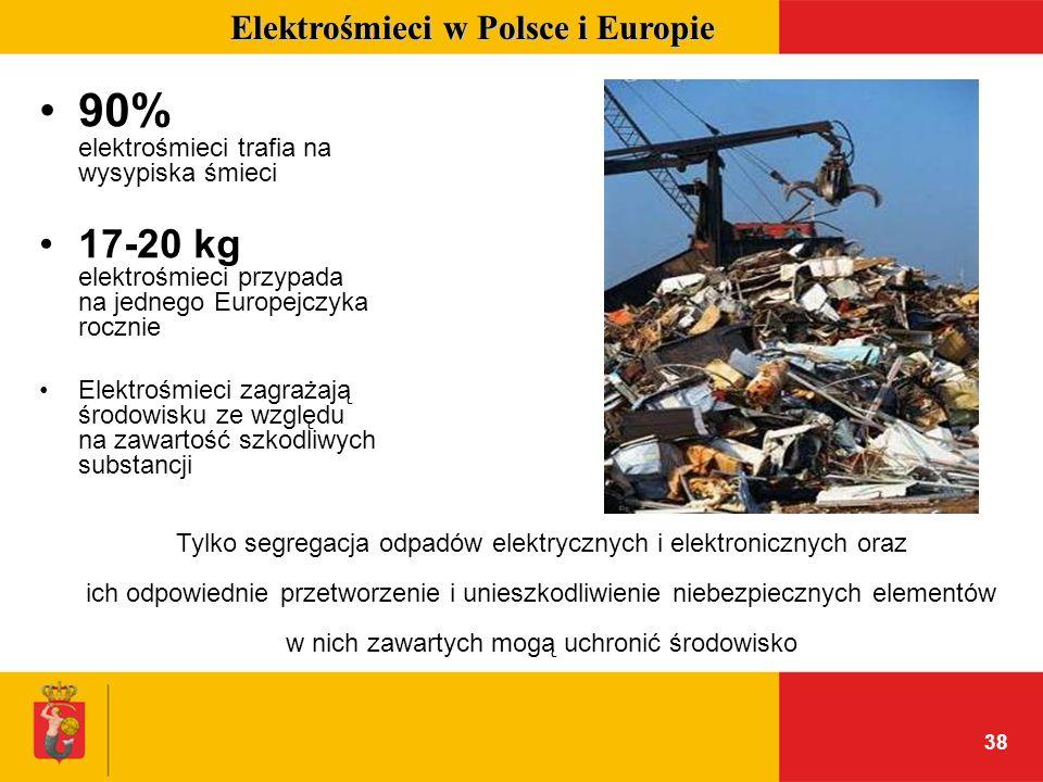 Elektrośmieci w Polsce i Europie