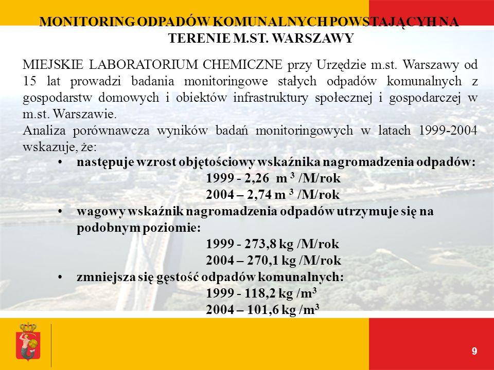 MONITORING ODPADÓW KOMUNALNYCH POWSTAJĄCYH NA TERENIE M.ST. WARSZAWY