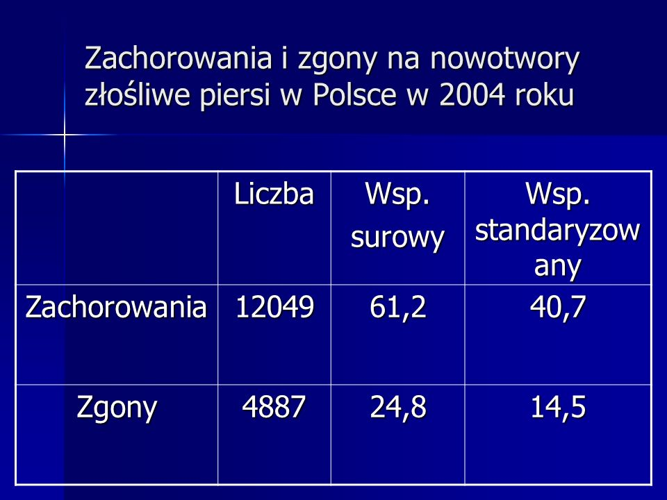 Zachorowania i zgony na nowotwory złośliwe piersi w Polsce w 2004 roku