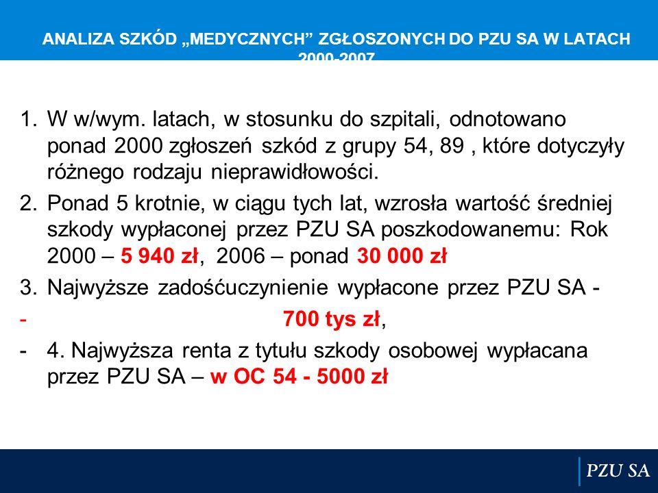 """ANALIZA SZKÓD """"MEDYCZNYCH ZGŁOSZONYCH DO PZU SA W LATACH 2000-2007"""