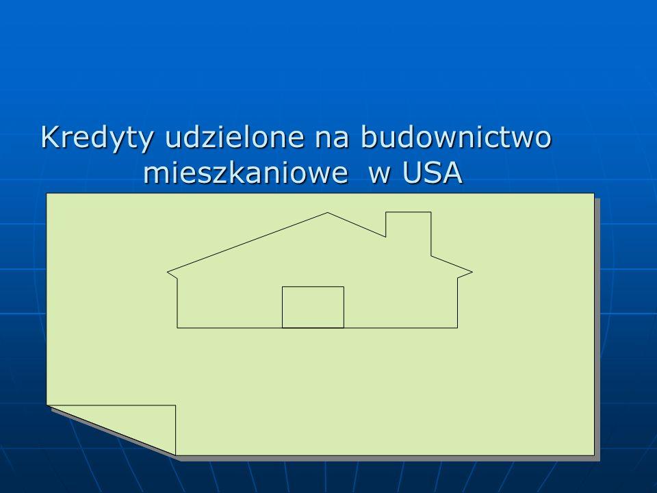 Kredyty udzielone na budownictwo
