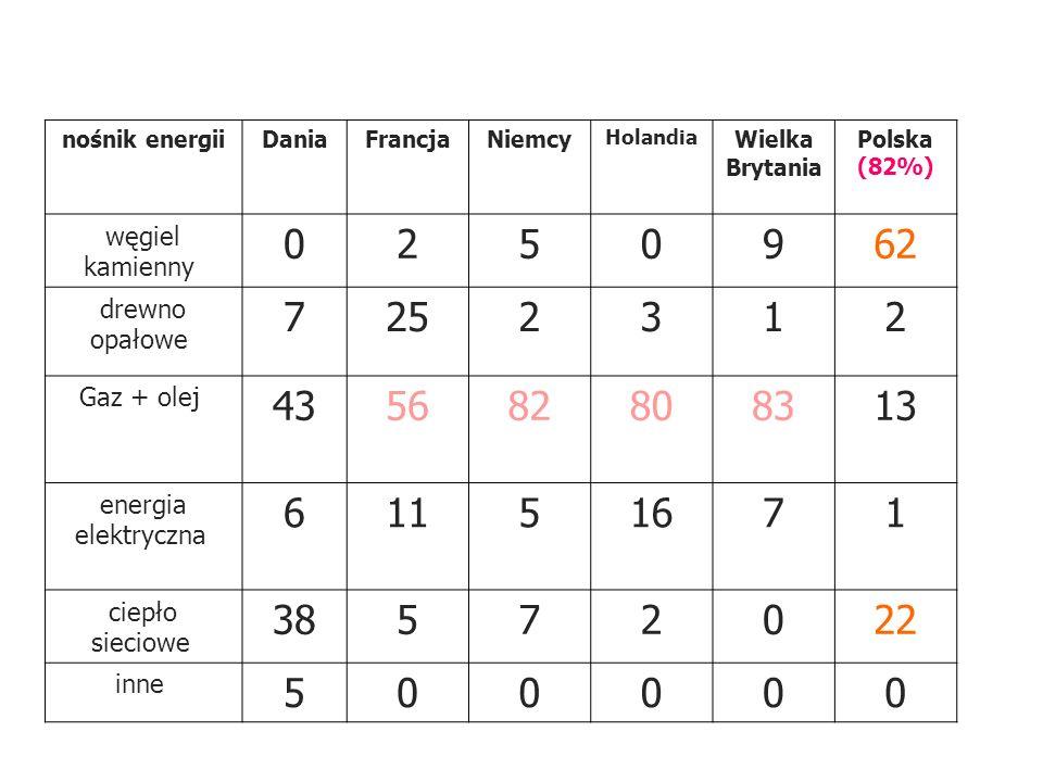 nośnik energii Dania. Francja. Niemcy. Holandia. Wielka Brytania Polska (82%) węgiel kamienny