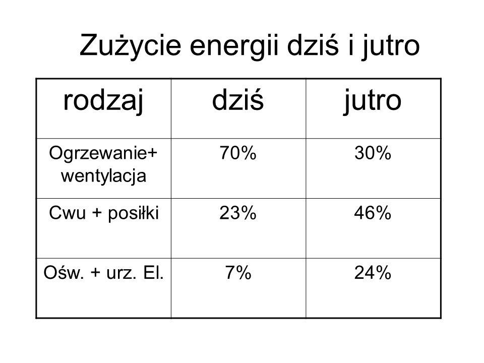 Zużycie energii dziś i jutro