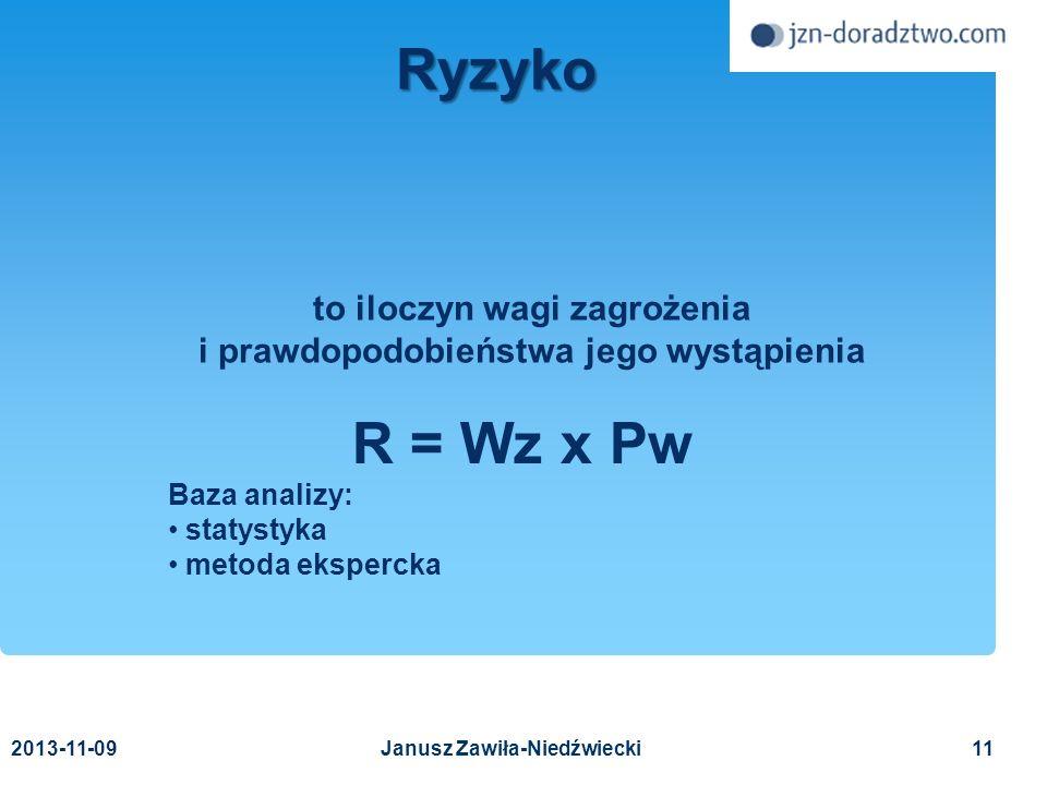 R = Wz x Pw Baza analizy: statystyka metoda ekspercka