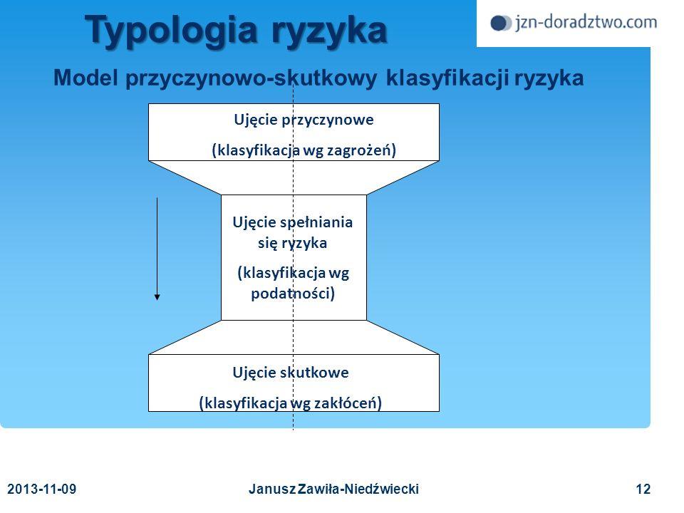Model przyczynowo-skutkowy klasyfikacji ryzyka