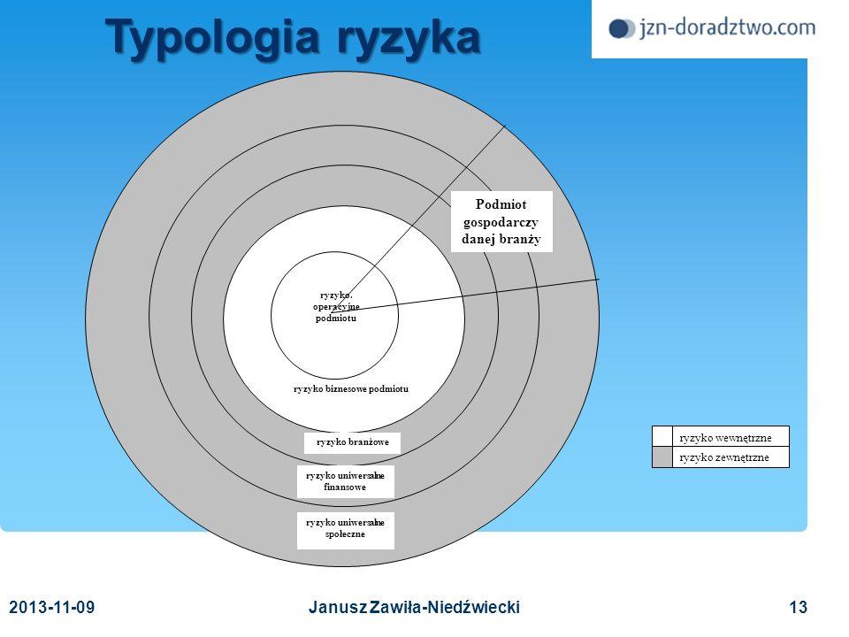 Typologia ryzyka 2017-03-24 Janusz Zawiła-Niedźwiecki 2017-03-24