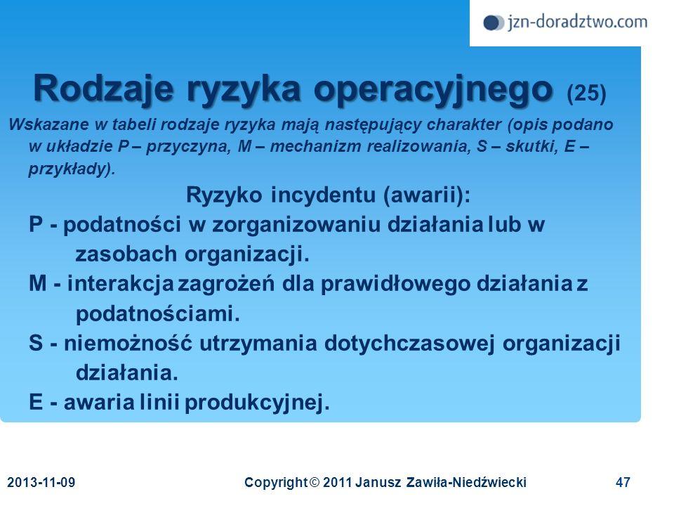 Rodzaje ryzyka operacyjnego (25)