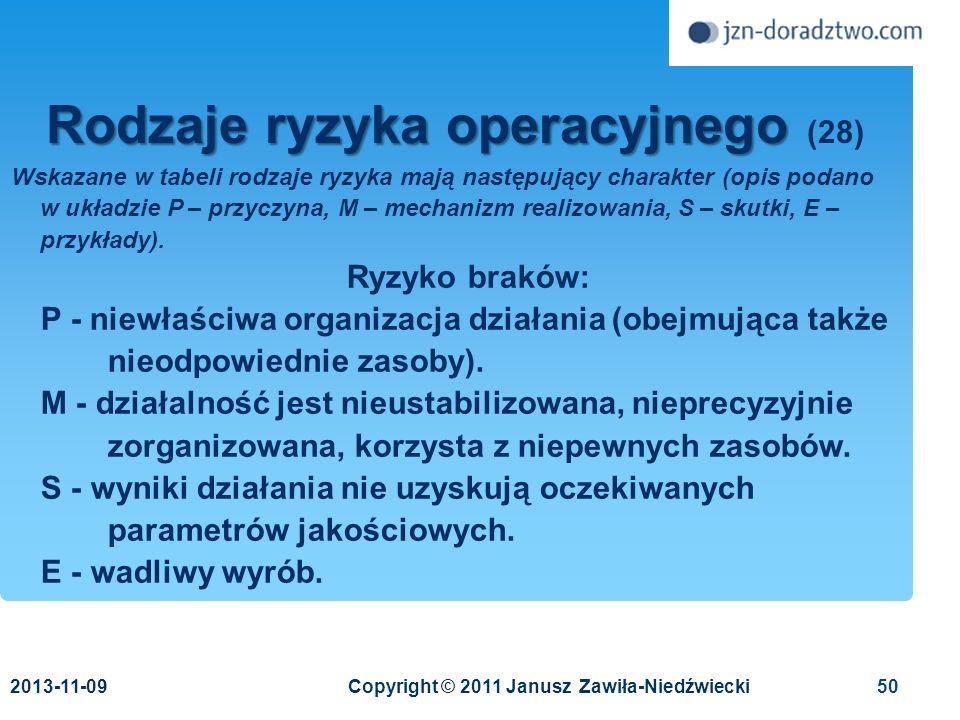 Rodzaje ryzyka operacyjnego (28)