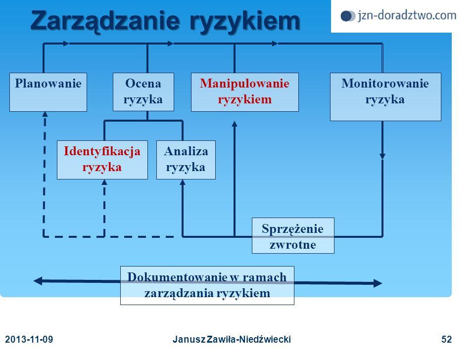 Dokumentowanie w ramach zarządzania ryzykiem Manipulowanie ryzykiem