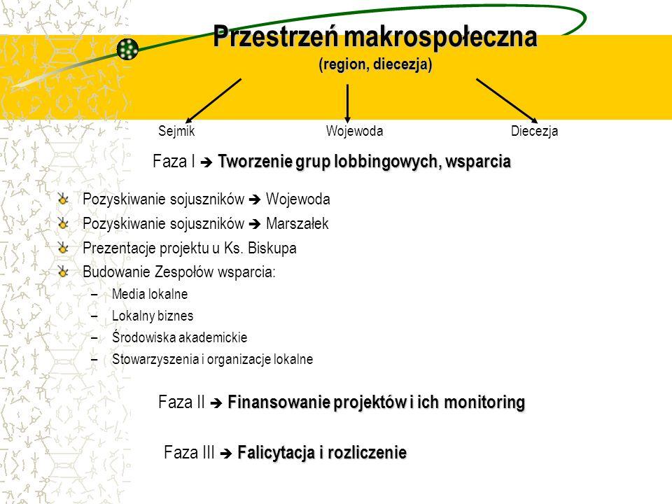 Przestrzeń makrospołeczna (region, diecezja)