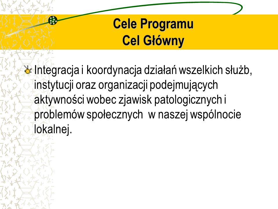 Cele Programu Cel Główny