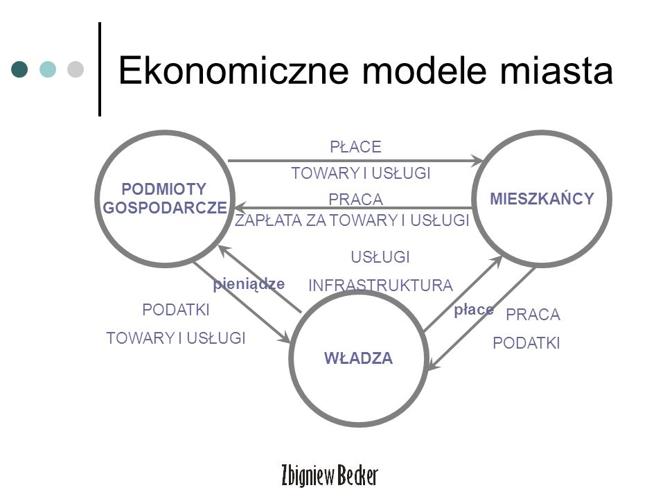 Ekonomiczne modele miasta