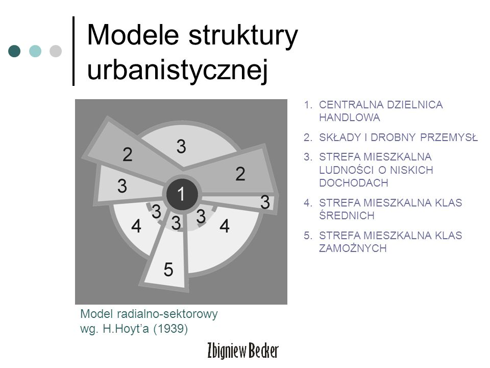 Modele struktury urbanistycznej