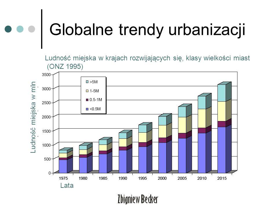 Globalne trendy urbanizacji