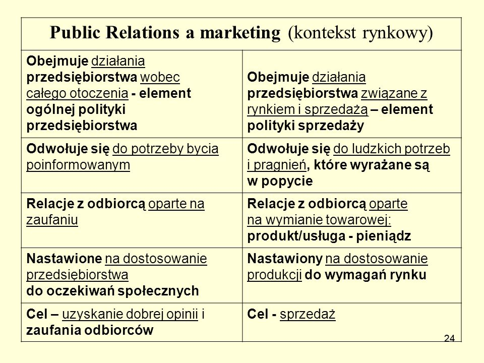 Public Relations a marketing (kontekst rynkowy)