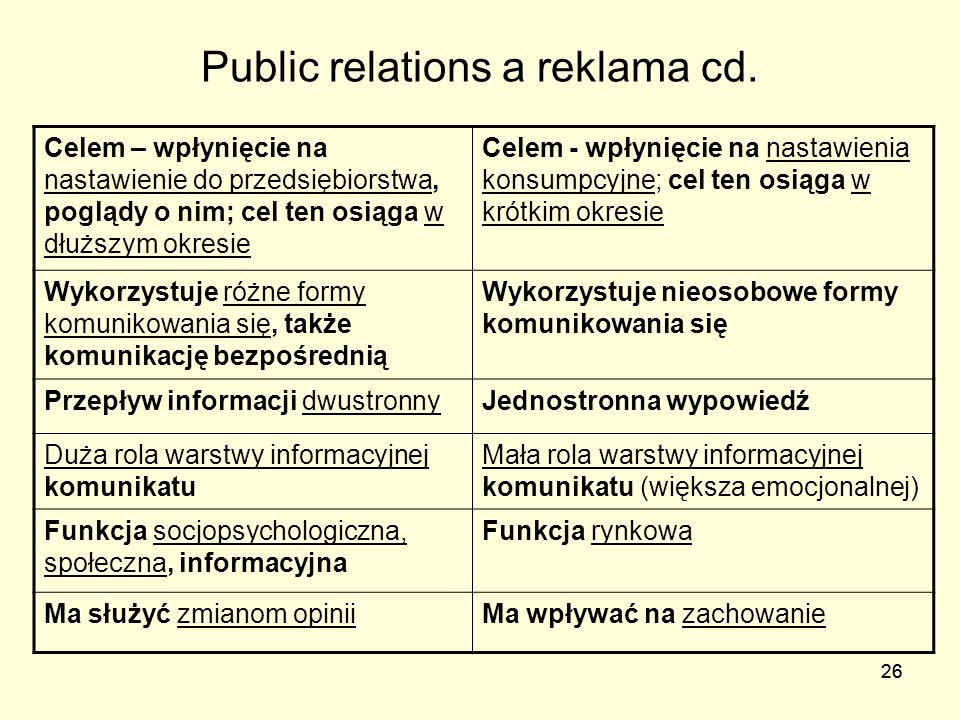 Public relations a reklama cd.