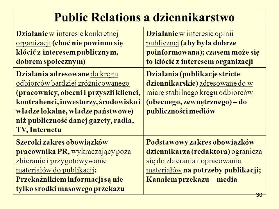Public Relations a dziennikarstwo