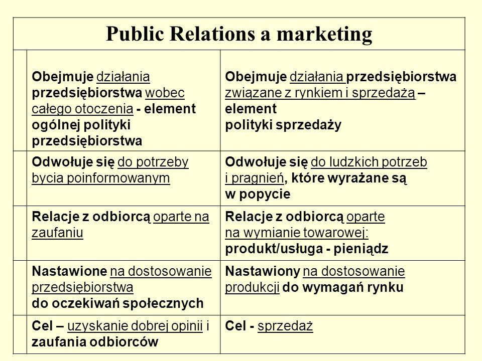 Public Relations a marketing